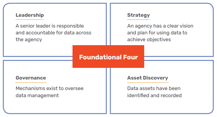 Foundational Four Leadership - A senior leader is responsible and accountable for data across the agency Governance - Mechanisms exist to oversee data management Strategy - An agency has a clear vision and plan for using data to achieve objectives Asset Discovery - Data assets have been identified and recorded